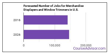 Forecasted Number of Jobs for Merchandise Displayers and Window Trimmers in U.S.