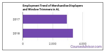 Merchandise Displayers and Window Trimmers in AL Employment Trend