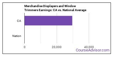 Merchandise Displayers and Window Trimmers Earnings: CA vs. National Average