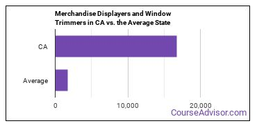 Merchandise Displayers and Window Trimmers in CA vs. the Average State