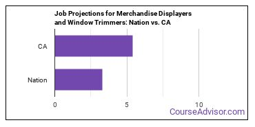 Job Projections for Merchandise Displayers and Window Trimmers: Nation vs. CA