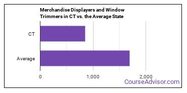 Merchandise Displayers and Window Trimmers in CT vs. the Average State