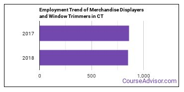 Merchandise Displayers and Window Trimmers in CT Employment Trend