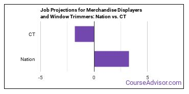 Job Projections for Merchandise Displayers and Window Trimmers: Nation vs. CT