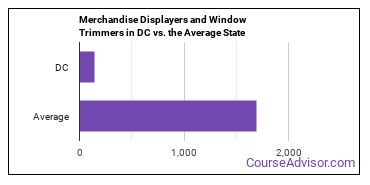 Merchandise Displayers and Window Trimmers in DC vs. the Average State