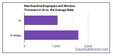 Merchandise Displayers and Window Trimmers in IA vs. the Average State