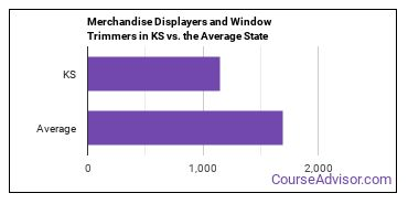 Merchandise Displayers and Window Trimmers in KS vs. the Average State