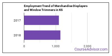 Merchandise Displayers and Window Trimmers in KS Employment Trend