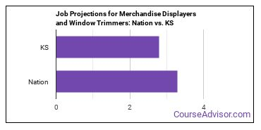 Job Projections for Merchandise Displayers and Window Trimmers: Nation vs. KS