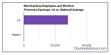 Merchandise Displayers and Window Trimmers Earnings: LA vs. National Average