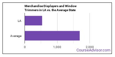 Merchandise Displayers and Window Trimmers in LA vs. the Average State