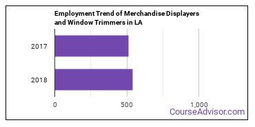 Merchandise Displayers and Window Trimmers in LA Employment Trend