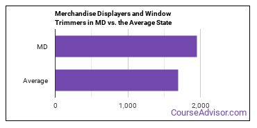 Merchandise Displayers and Window Trimmers in MD vs. the Average State
