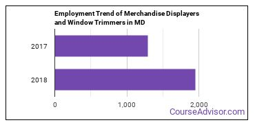 Merchandise Displayers and Window Trimmers in MD Employment Trend