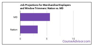 Job Projections for Merchandise Displayers and Window Trimmers: Nation vs. MD