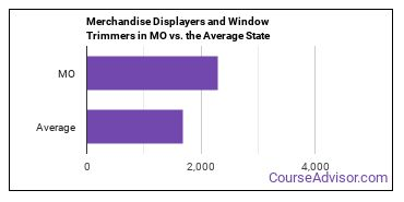 Merchandise Displayers and Window Trimmers in MO vs. the Average State