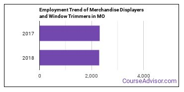 Merchandise Displayers and Window Trimmers in MO Employment Trend