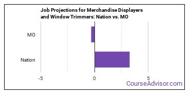 Job Projections for Merchandise Displayers and Window Trimmers: Nation vs. MO