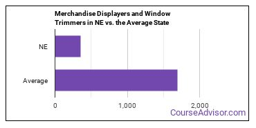 Merchandise Displayers and Window Trimmers in NE vs. the Average State