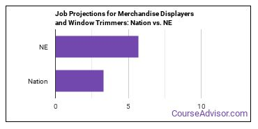Job Projections for Merchandise Displayers and Window Trimmers: Nation vs. NE