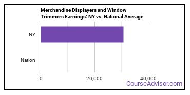 Merchandise Displayers and Window Trimmers Earnings: NY vs. National Average