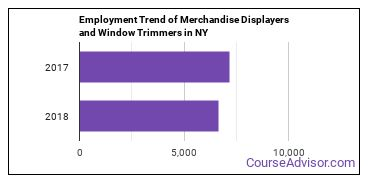 Merchandise Displayers and Window Trimmers in NY Employment Trend