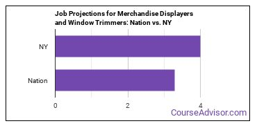 Job Projections for Merchandise Displayers and Window Trimmers: Nation vs. NY