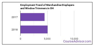Merchandise Displayers and Window Trimmers in OH Employment Trend