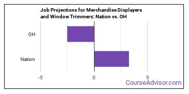 Job Projections for Merchandise Displayers and Window Trimmers: Nation vs. OH