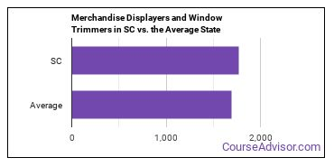 Merchandise Displayers and Window Trimmers in SC vs. the Average State