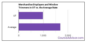 Merchandise Displayers and Window Trimmers in UT vs. the Average State