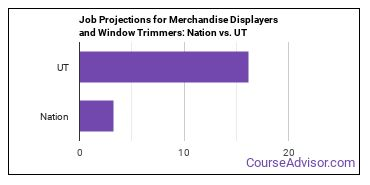 Job Projections for Merchandise Displayers and Window Trimmers: Nation vs. UT