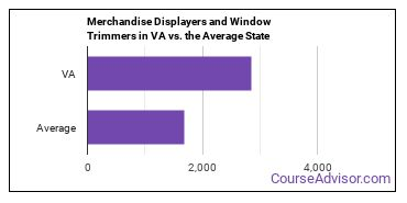 Merchandise Displayers and Window Trimmers in VA vs. the Average State