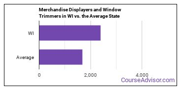 Merchandise Displayers and Window Trimmers in WI vs. the Average State