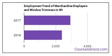 Merchandise Displayers and Window Trimmers in WI Employment Trend