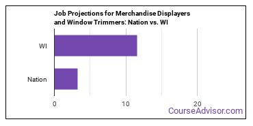 Job Projections for Merchandise Displayers and Window Trimmers: Nation vs. WI