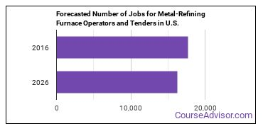 Forecasted Number of Jobs for Metal-Refining Furnace Operators and Tenders in U.S.