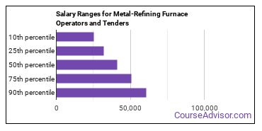 Salary Ranges for Metal-Refining Furnace Operators and Tenders