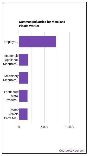 Metal & Plastic Worker Industries