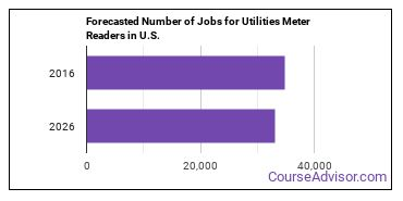 Forecasted Number of Jobs for Utilities Meter Readers in U.S.