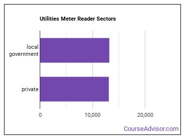 Utilities Meter Reader Sectors