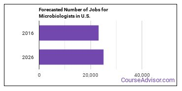 Forecasted Number of Jobs for Microbiologists in U.S.