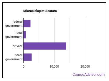 Microbiologist Sectors