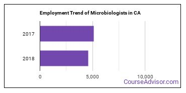Microbiologists in CA Employment Trend
