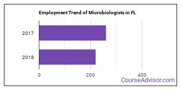 Microbiologists in FL Employment Trend