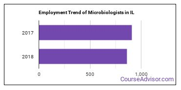 Microbiologists in IL Employment Trend