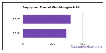 Microbiologists in MI Employment Trend