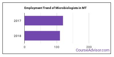 Microbiologists in MT Employment Trend