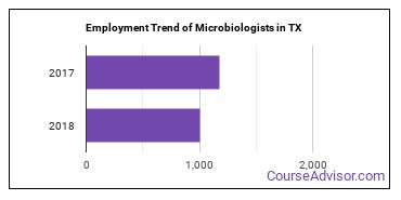 Microbiologists in TX Employment Trend