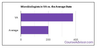 Microbiologists in VA vs. the Average State